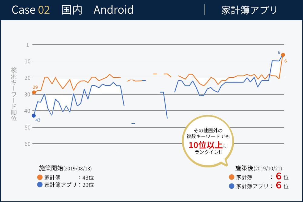 家計簿アプリ