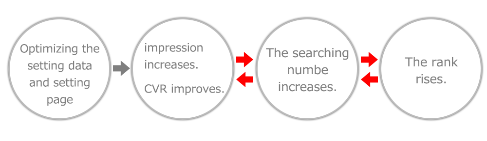 The Organice Searching increases because of improving the number of impression, CTR and CVR
