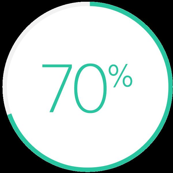 ストア内の検索70%