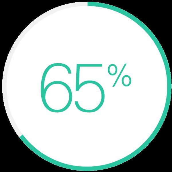 ストア内の検索65%