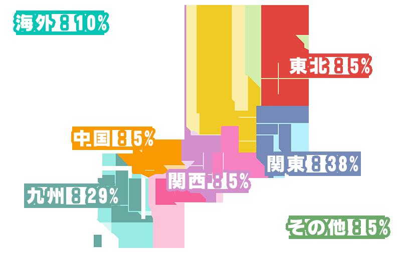 関東:38% 九州:29% 海外:10% 東北:5% 関西:5%  中国:5% その他:5%