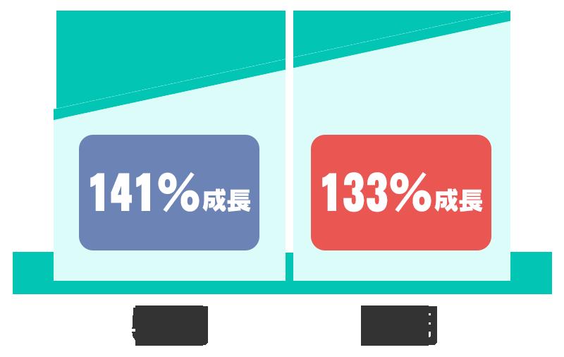5期141%成長 6期133%成長