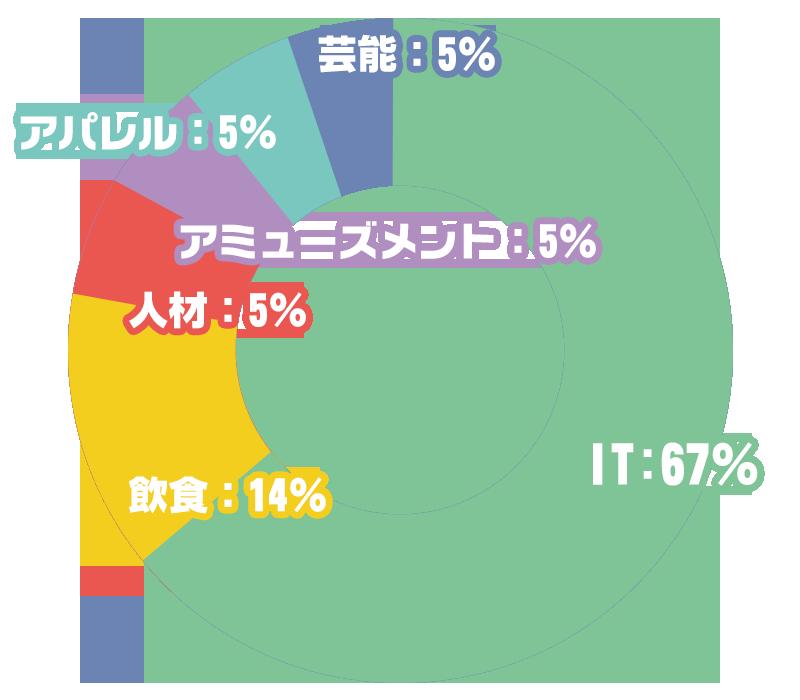 IT:67% 飲食:14% 人材:5% アミューズメント:5% アパレル:5% 芸能:5%