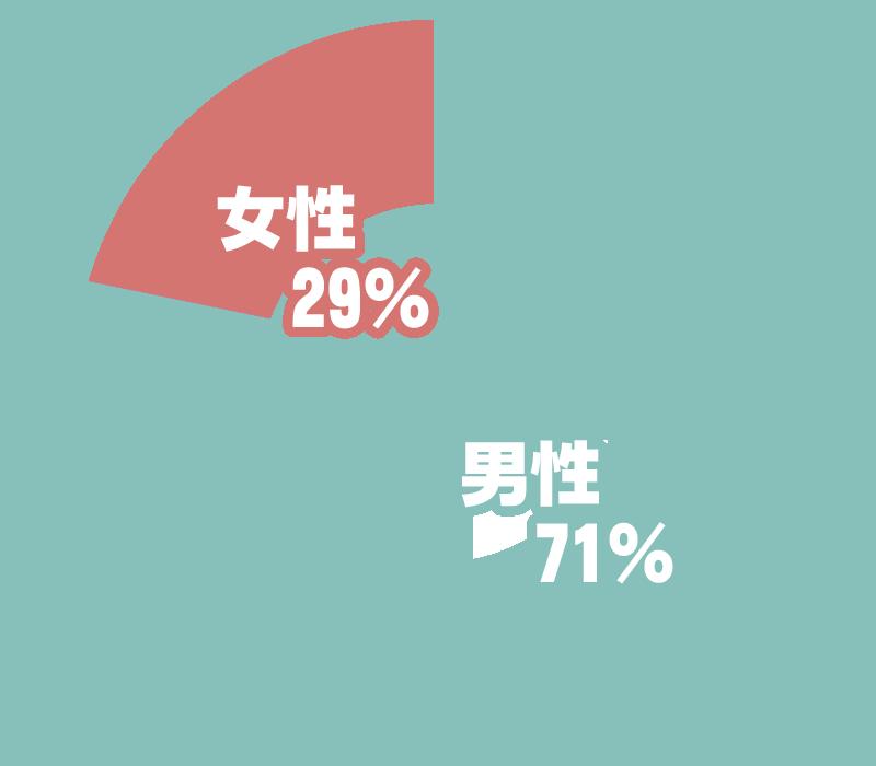 男:71% 女:29%