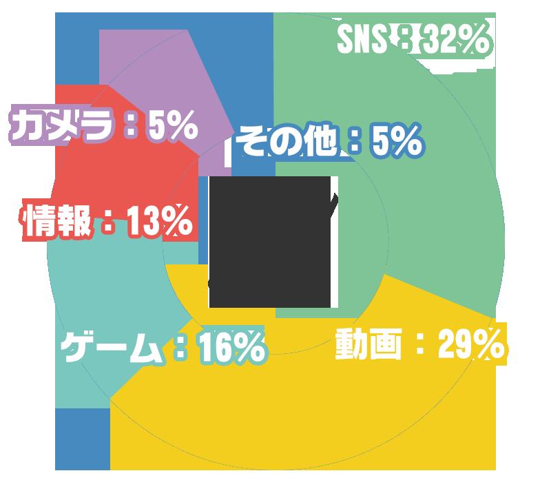 SNS:32% 動画:29% ゲーム:16% 情報:13% カメラ:5% その他:5%