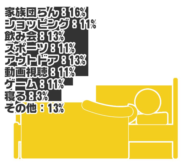 家族団らん:16% ショッピング:11% 飲み会:13% スポーツ:11% アウトドア:13% 動画視聴:11% ゲーム:11% 寝る:3% その他:13%