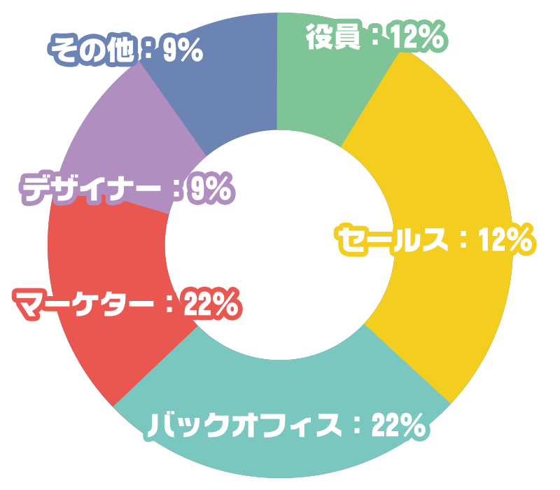 役員:12% セールス:26% バックオフィス:22% マーケター:22% デザイナー:9% その他:9%