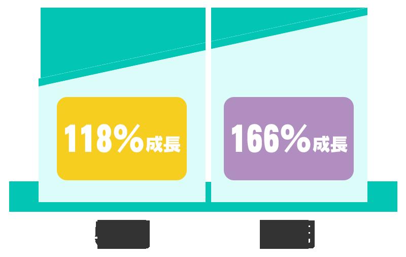 5期118%成長 6期166%成長