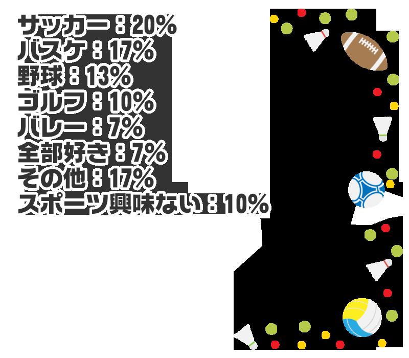 サッカー:20% バスケ:17% 野球:13% ゴルフ:10% バレー:7% 全部好き:7% その他:17% スポーツ興味ない:10%